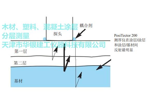 分层测量涂层测厚仪